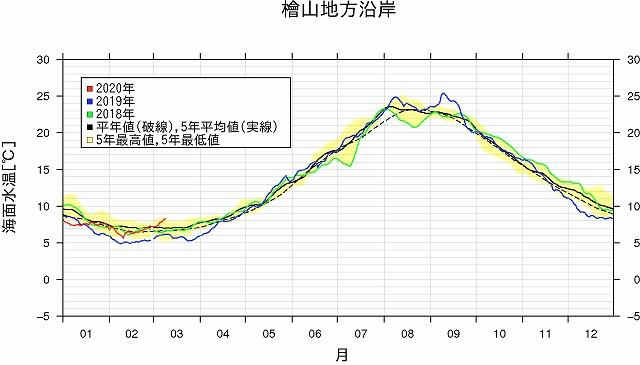 沿岸域の海面水温情報 檜山地方沿岸